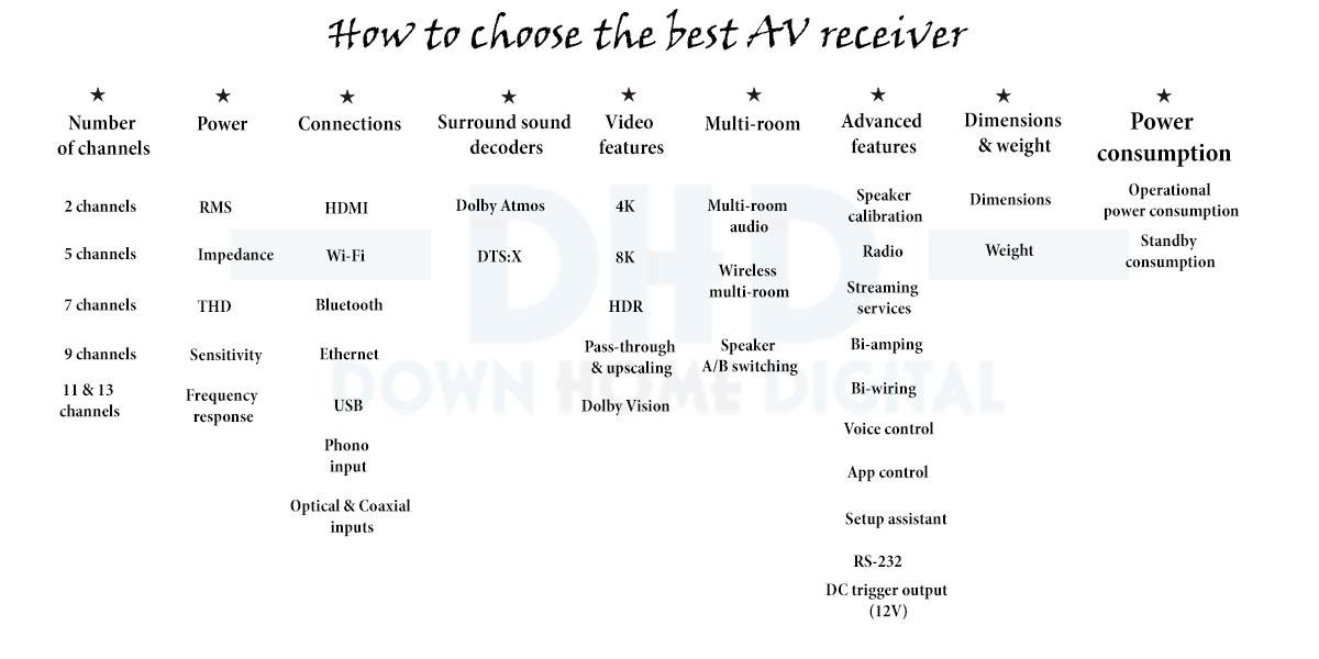 How to choose the best AV receiver