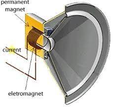 Electromagnetic dynamic driver