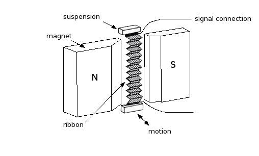 Ribbon loudspeaker